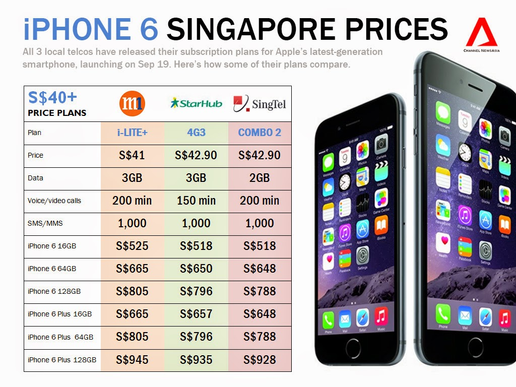 iphone 6 prices for price data