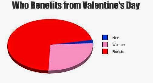 1329166145 who benefits on Valentines day gag
